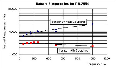 Natural Frequencies for Sensors with and without Coupling